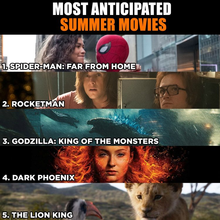 'Spider-Man: Far From Home' Is The Most Anticipated Movie Of The Summer According To Fandango